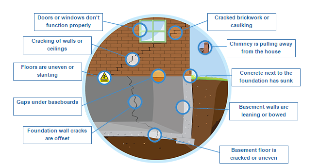 Foundation Repair diagram
